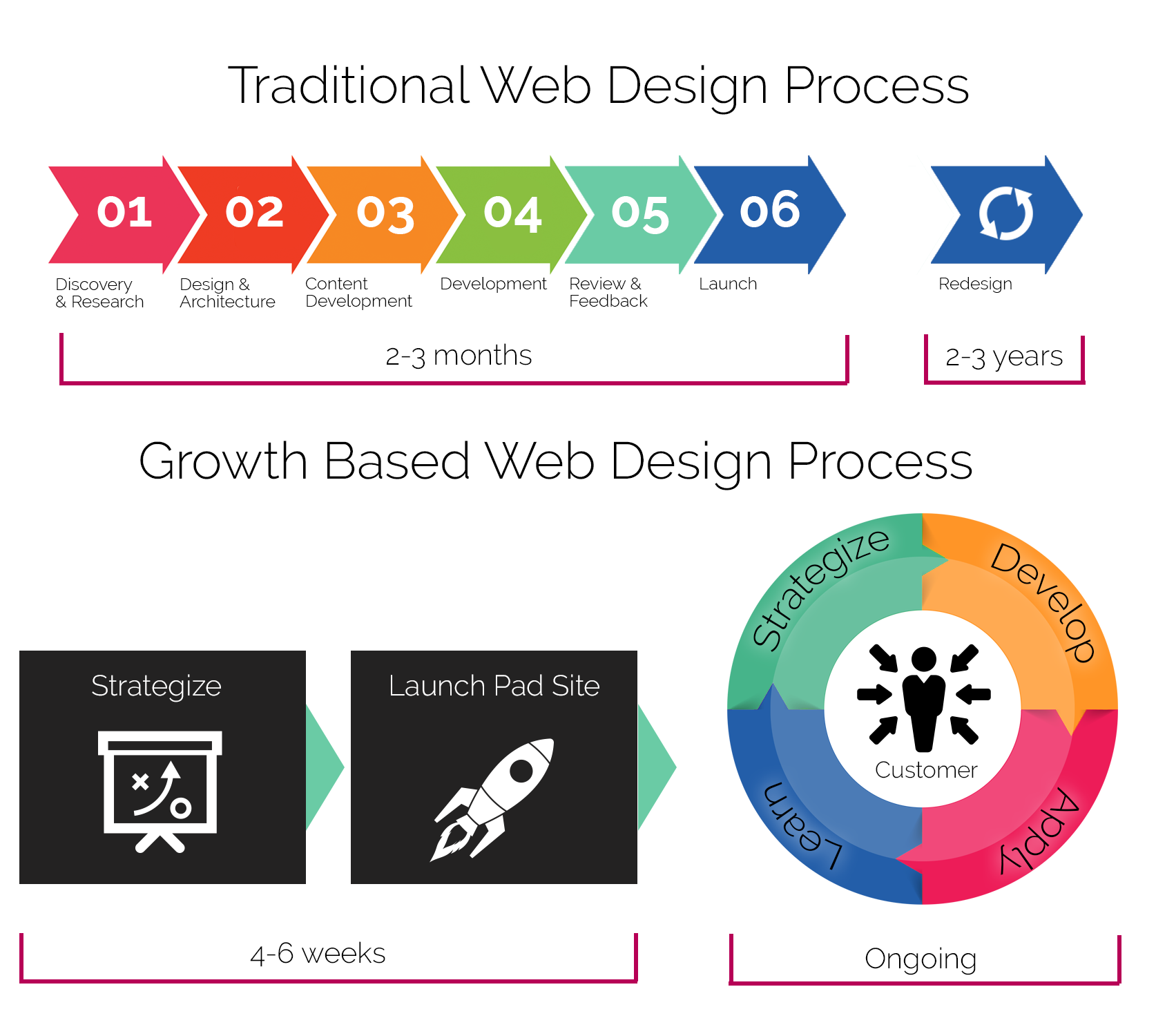 growth-based-web-design