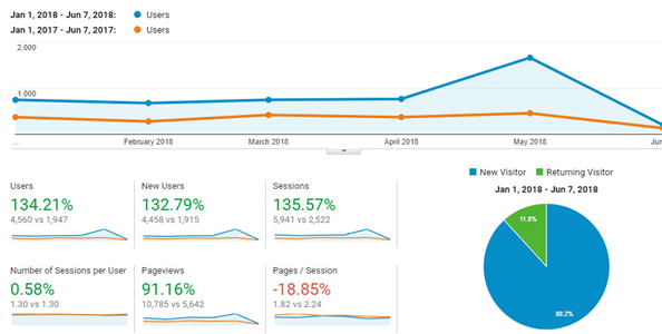 Google Analytics in digital marketing